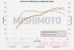 Mercedes Benz A/CLA/GLA45 Mishimoto Intake Kit
